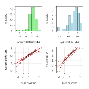 左上:定期試験得点分布、左下:定期試験正規Q-Qプロット、右上:合計点分布、右下:合計点正規Q-Qプロット
