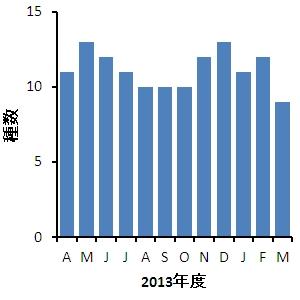 2013年度の月別種数
