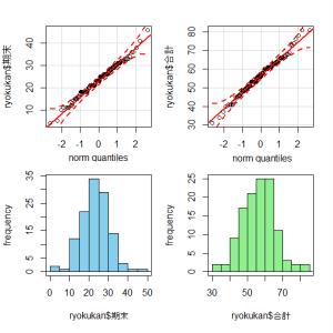 「緑地環境学」正規Q-Qプロットと得点分布(左:期末、右:合計)