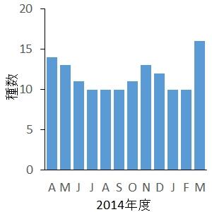 2014年度の月別種数
